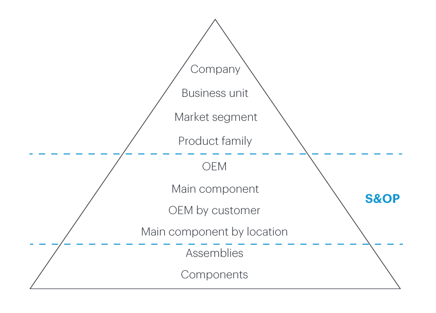 Planning - Blog article - Capital Goods Industry