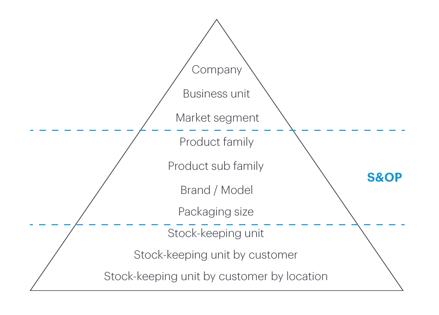 Planning - Blog article - Consumer packaged goods industry