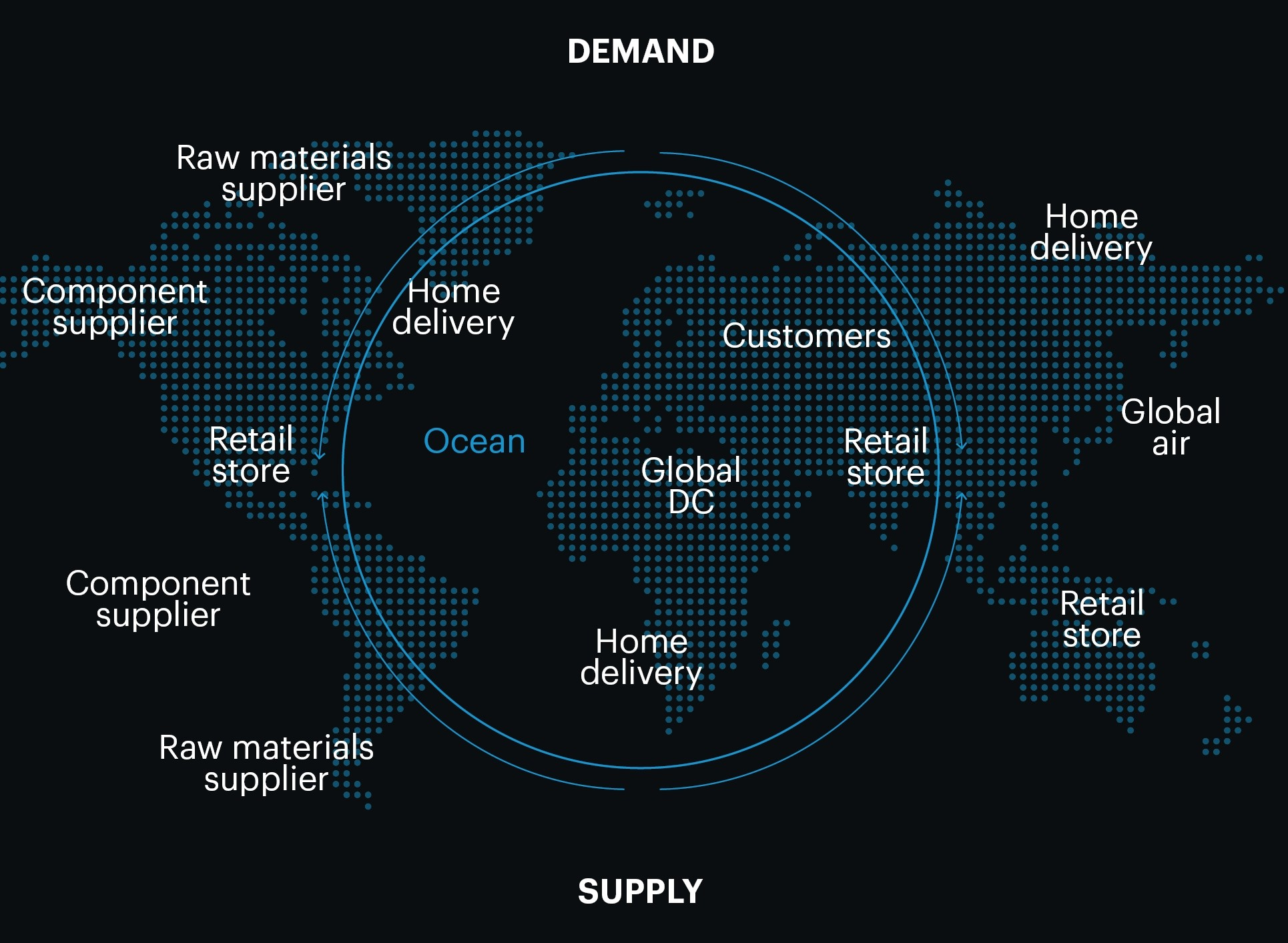 Westernacher Retail Industry - Demand Supply Chain
