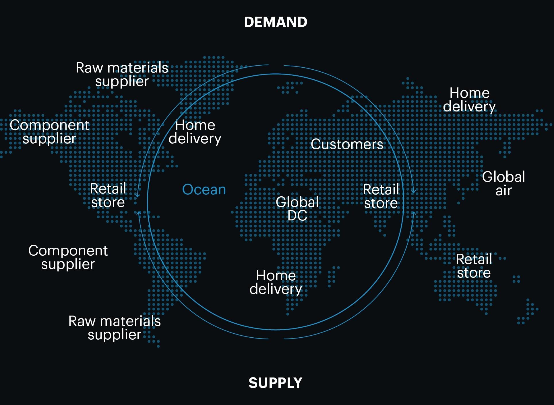 Westernacher Retail Industry - Demand Supply Chain