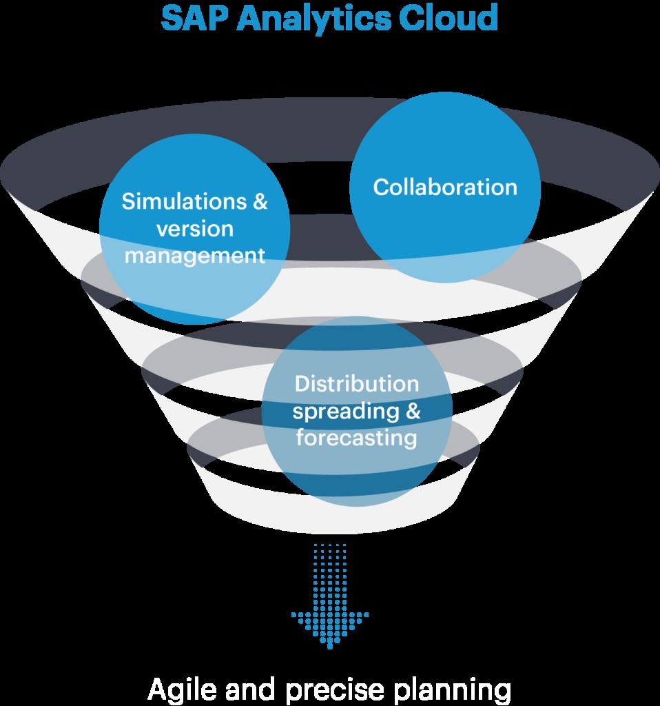 Planning with Westernacher: SAP Analytics Cloud
