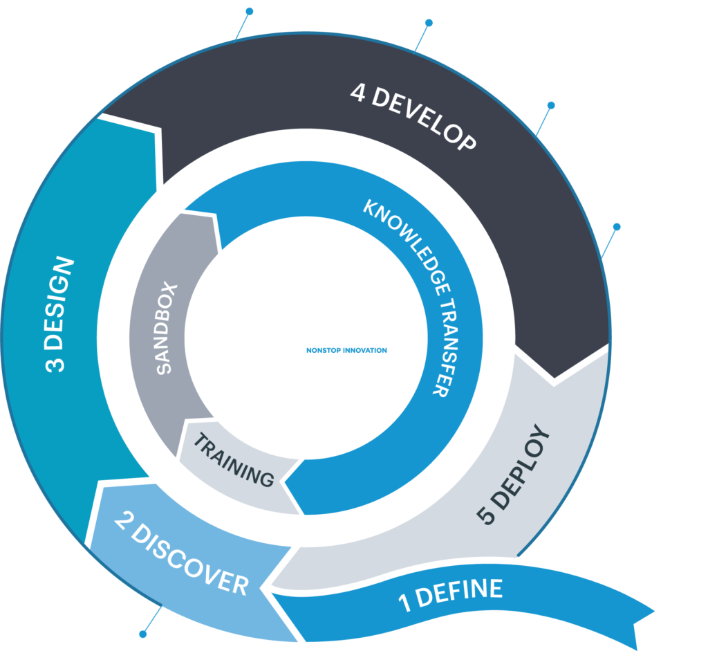 Westernacher Quality Management Cycle