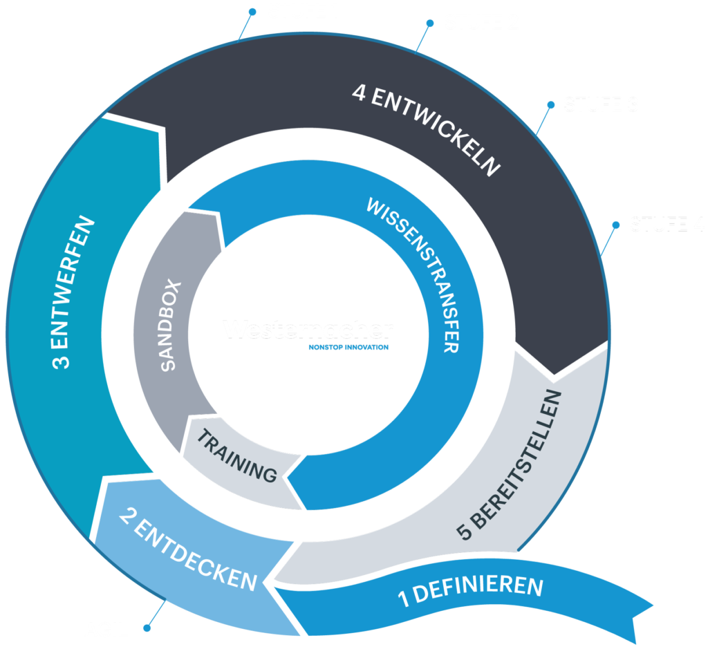 Westernacher-Q-Projektmethodik