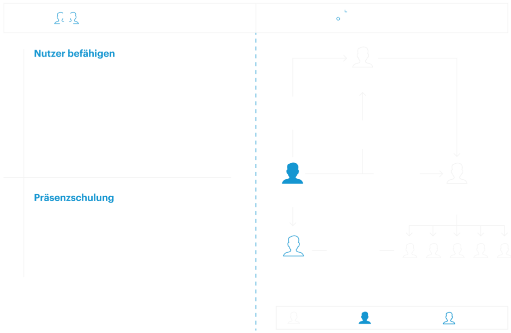 Training & Enablement mit Westernacher Consulting