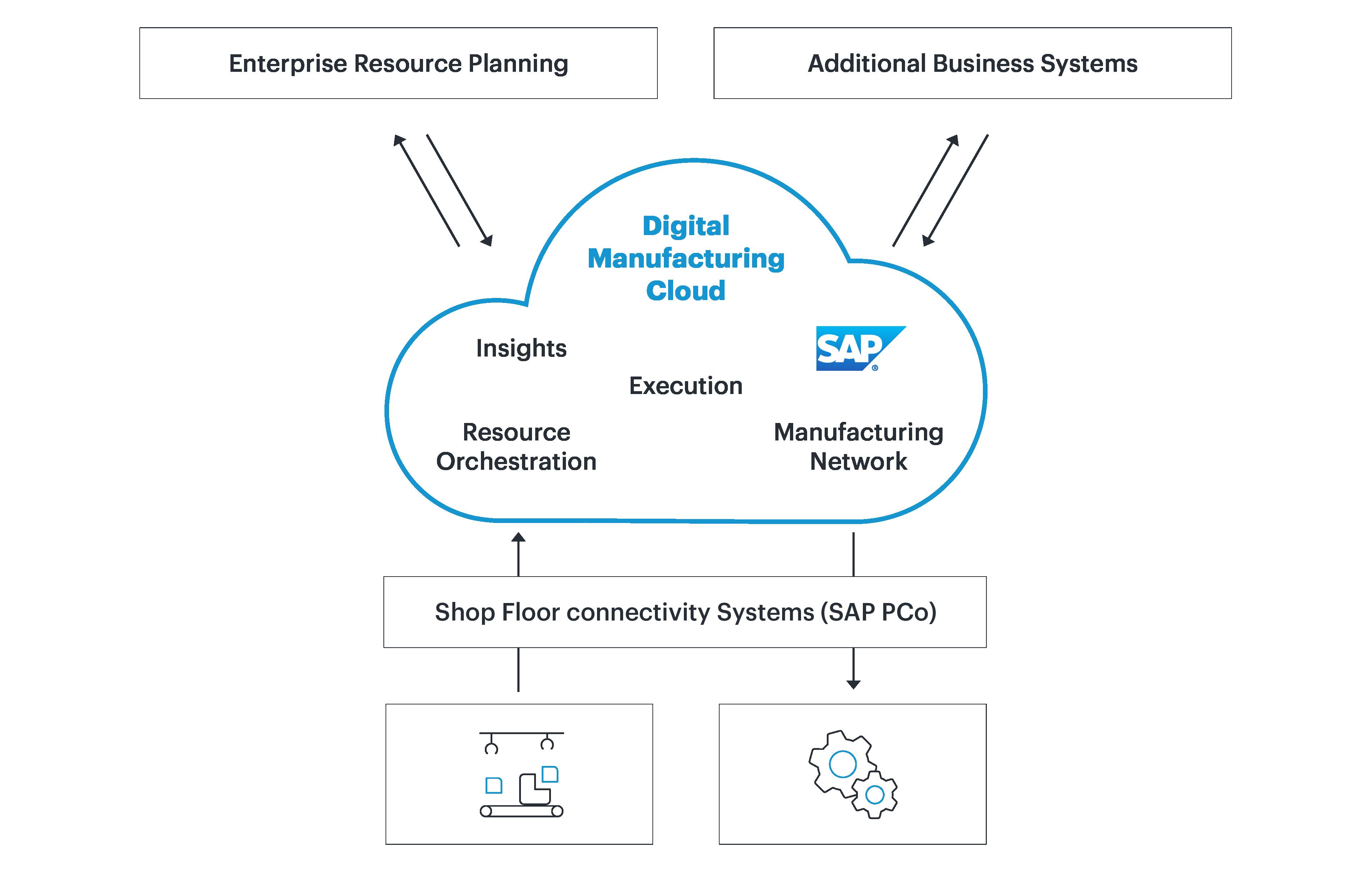 Introducing DMC - Digital Manufacturing Cloud
