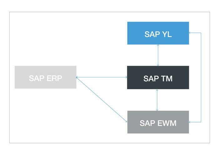 Westernacher Article: SAP Yard Logistics - System landscape and integration scenarios