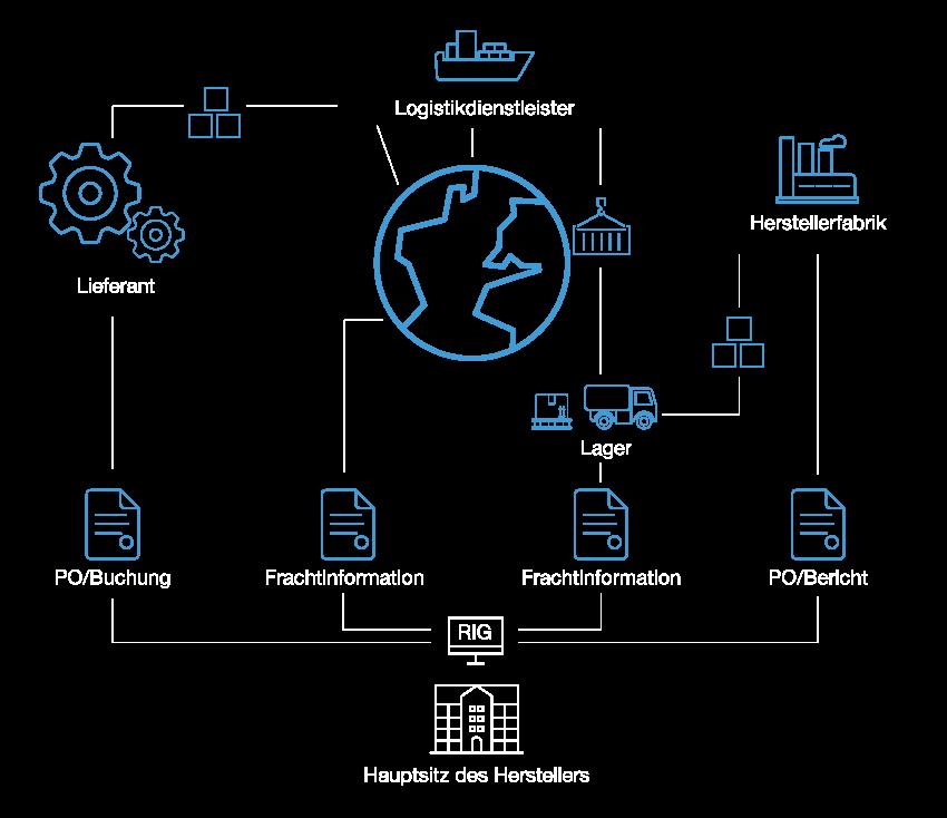 Konsumgüter mit SAP und Westernacher Consulting.