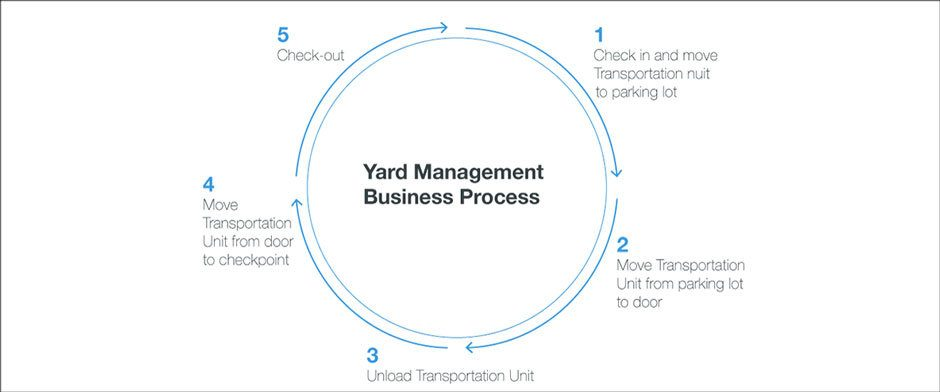 Westernacher article: Choosing the right solution for your yard – SAP Yard Logistics vs. SAP EWM Yard Management