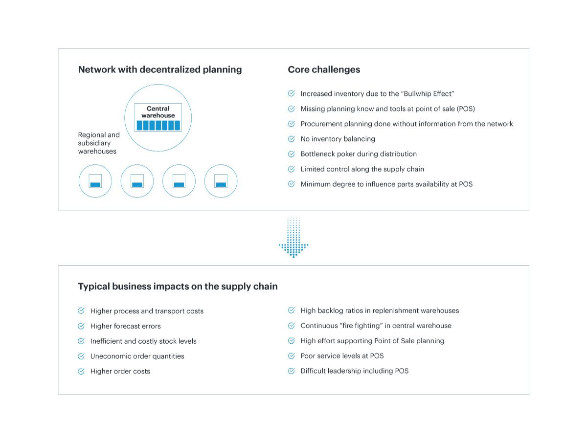 decentralized planning