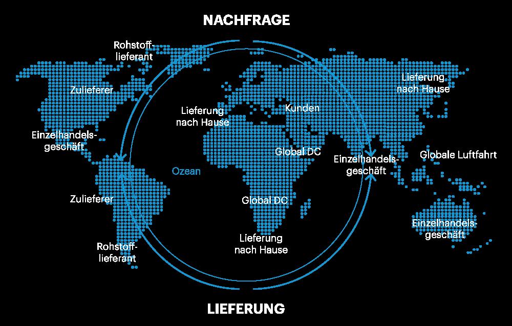 Einzelhandel mit SAP und Westernacher. End-to-End Bestandsübersicht.